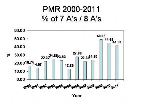 Graph PMR 2000-2011_7A_8As