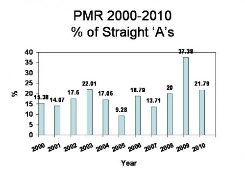 Str A_pmr_2000-2010