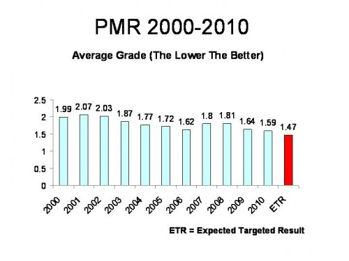 average_grade_2000-2010