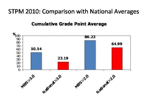 stpm_2010_national_average
