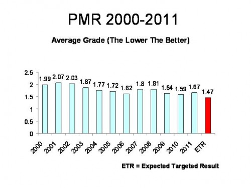 Graph PMR 2000-2011_av grade