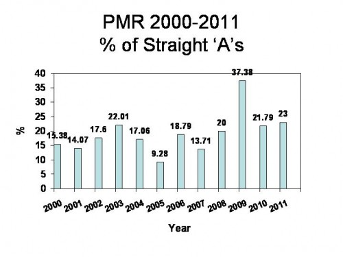 Graph PMR 2000-2011_str A&#39;s