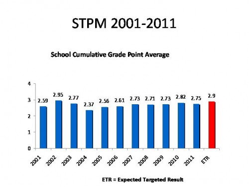 stpm 2001-2011_cgpa