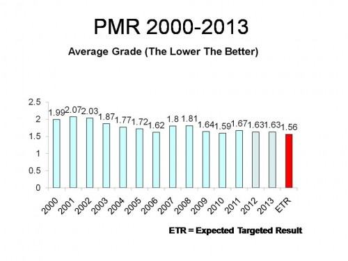 PMR Average Grade 2000-2013