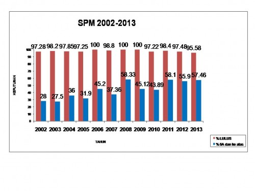 SPM 2002-2013_5As_Passes